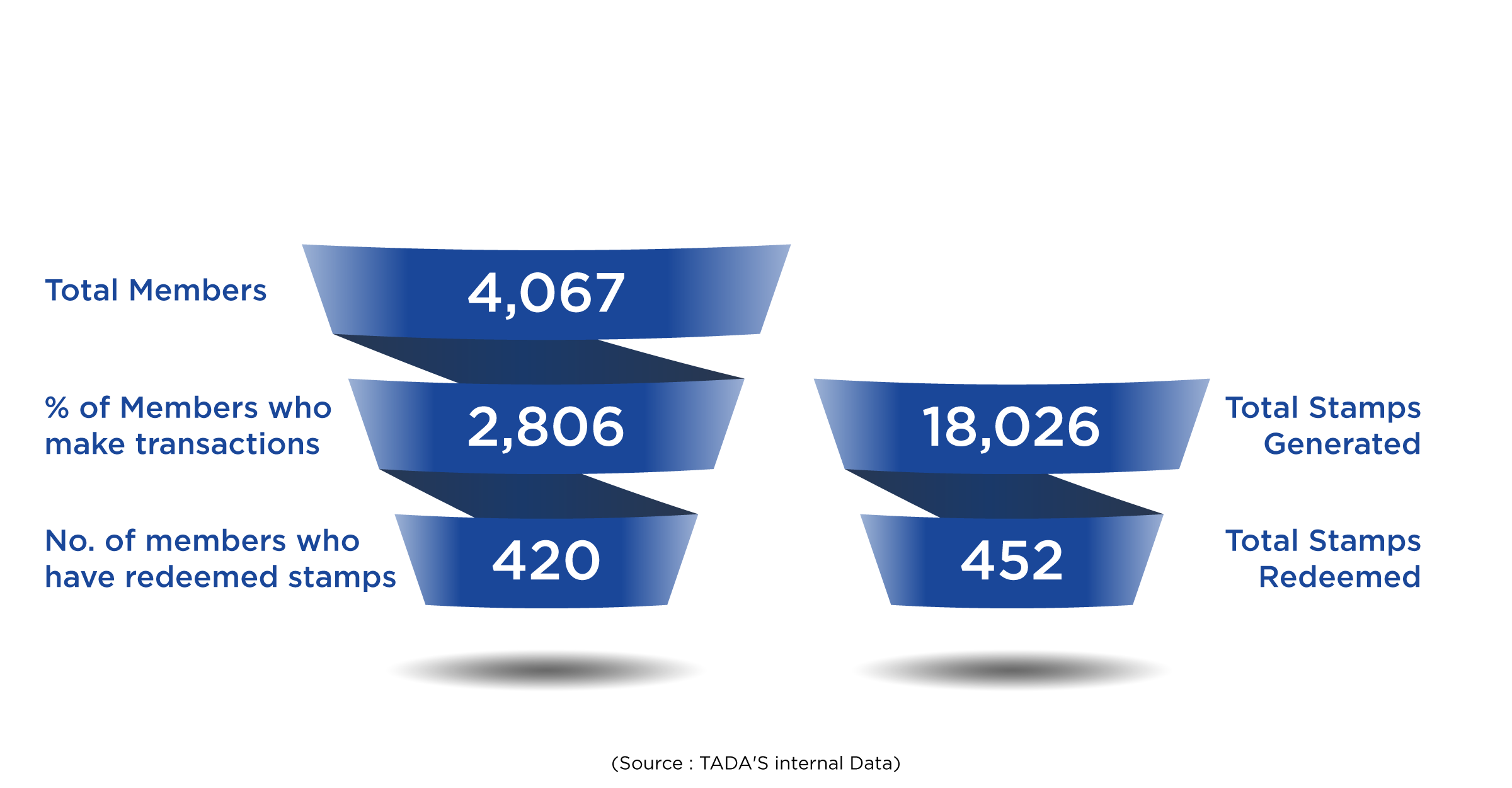 Activity Funnel