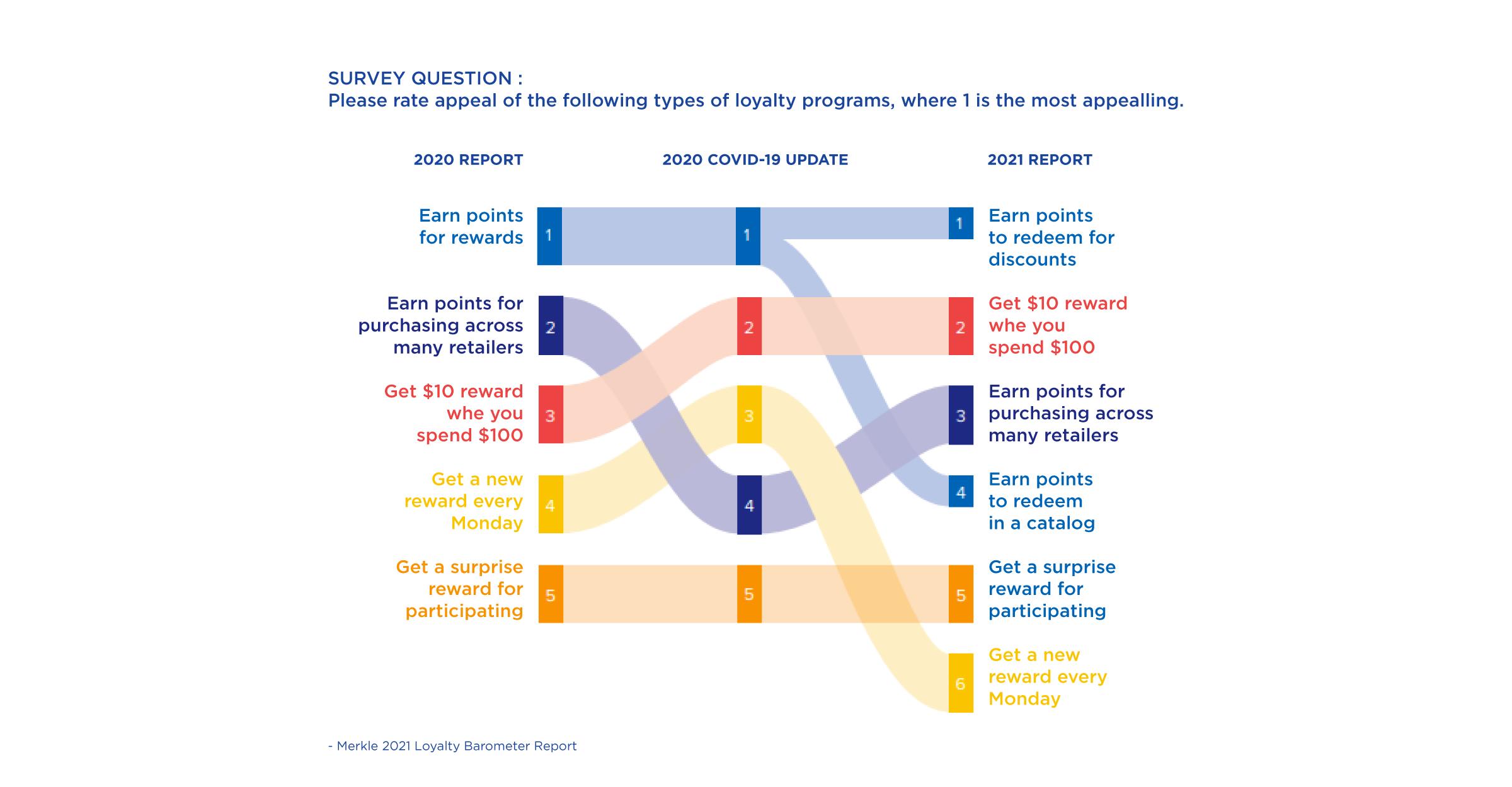 Merkle Loyalty Barometer Report