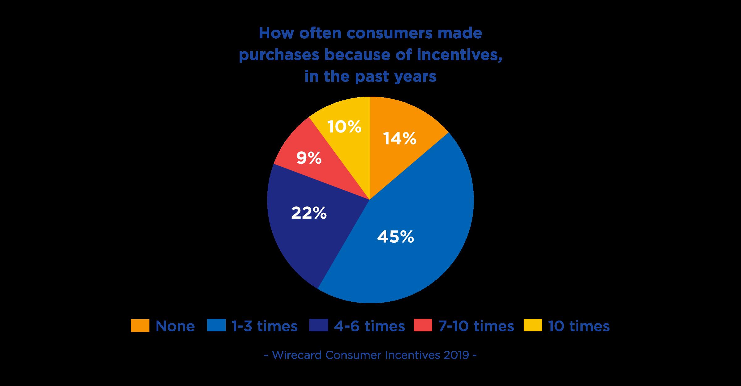 Wirecard Consumer Incentive 2019