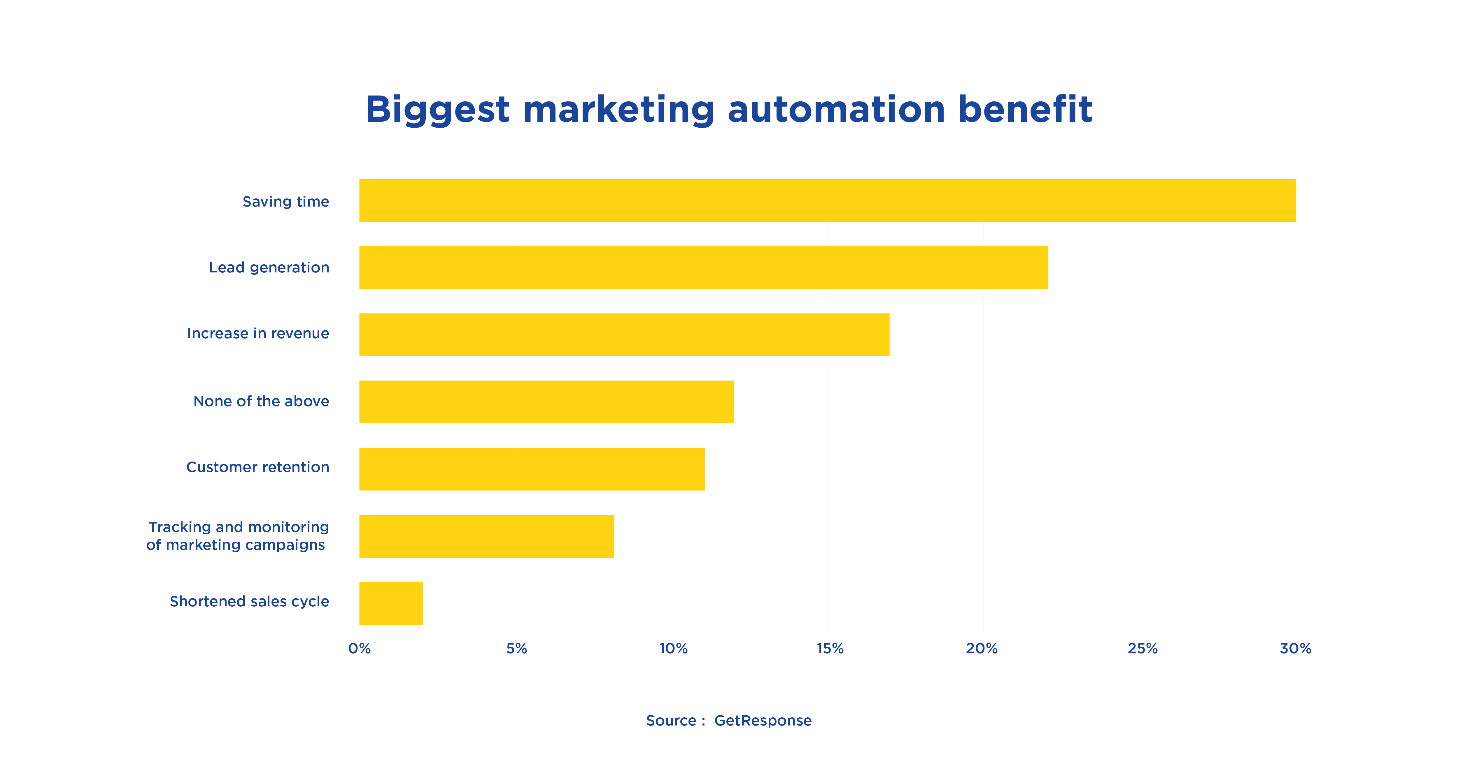 GetResponse Biggest Marketing Automation Benefit