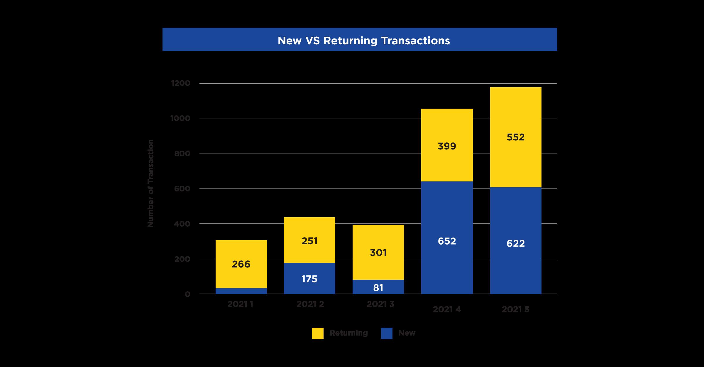 Transaction type new vs returning
