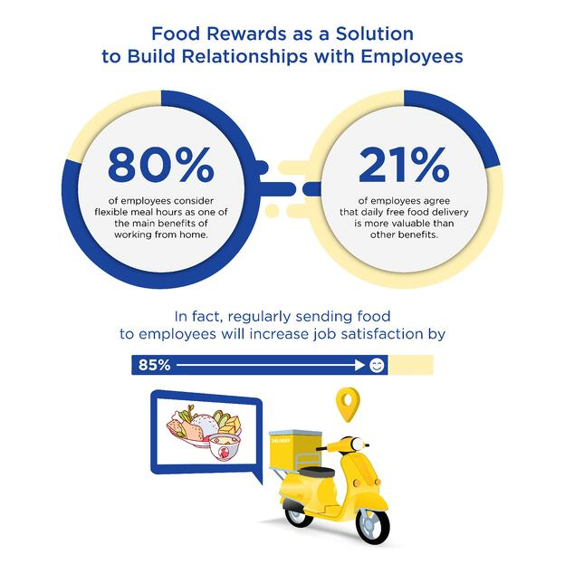 Redeem Meals and Food Delivery as Solution to Employees Stressful Situation During Covid 19-01