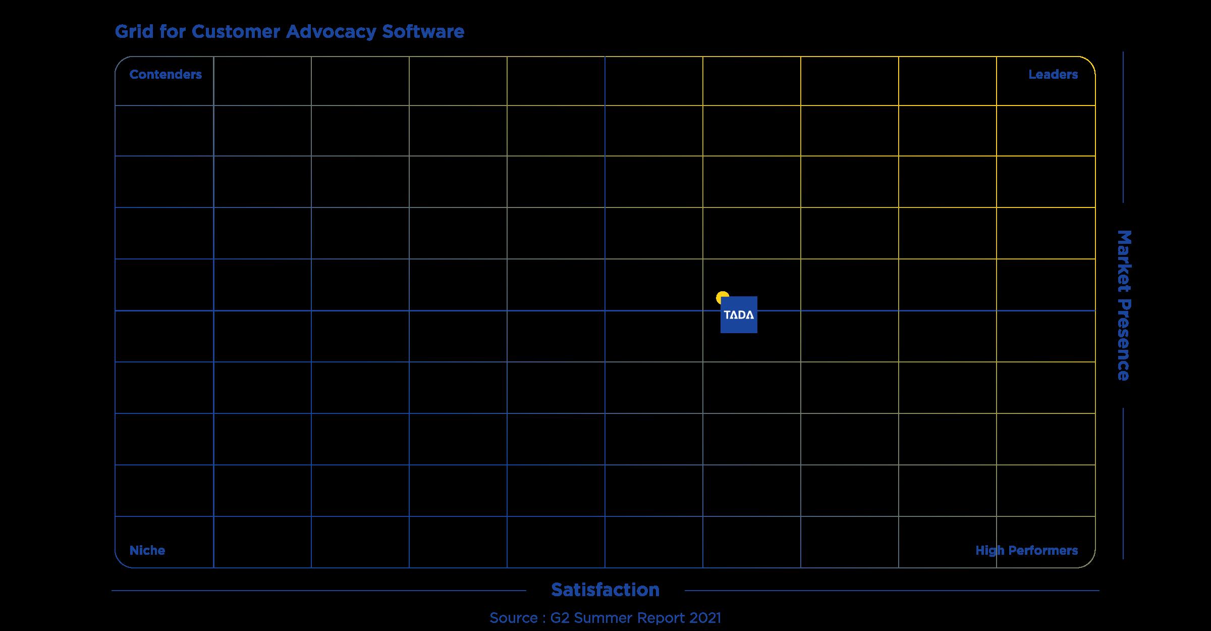 TADA G2 Customer Advocacy Grid