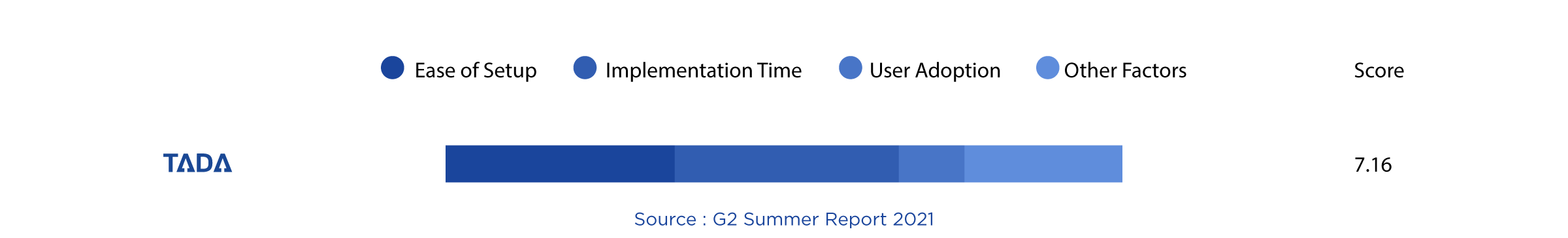 TADA G2 Implementation index