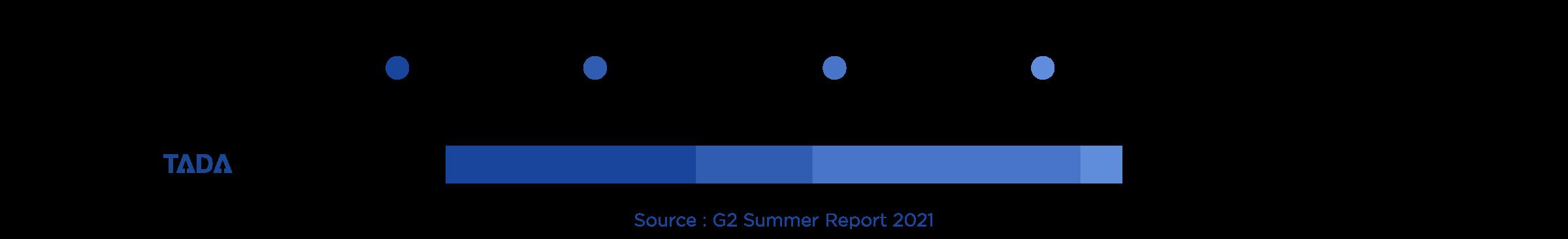 TADA G2 Relationship Index