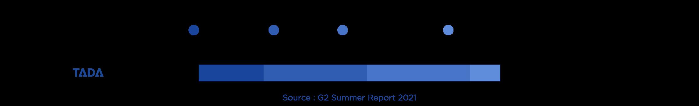 TADA G2 Usability index
