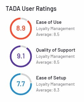 TADA User Ratings