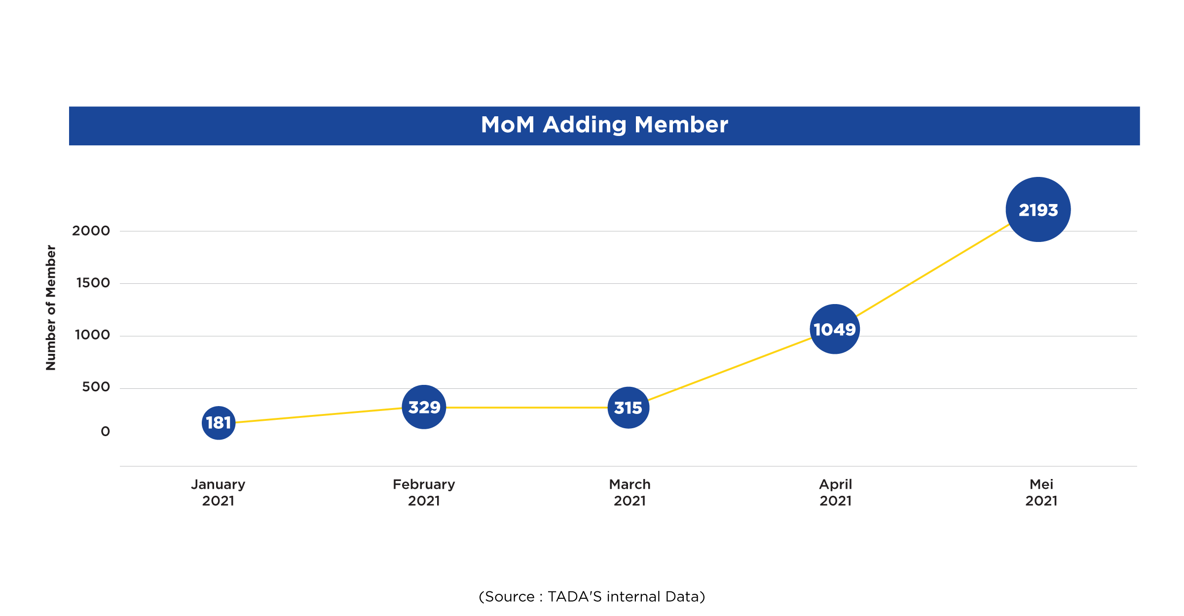 member addition month on month