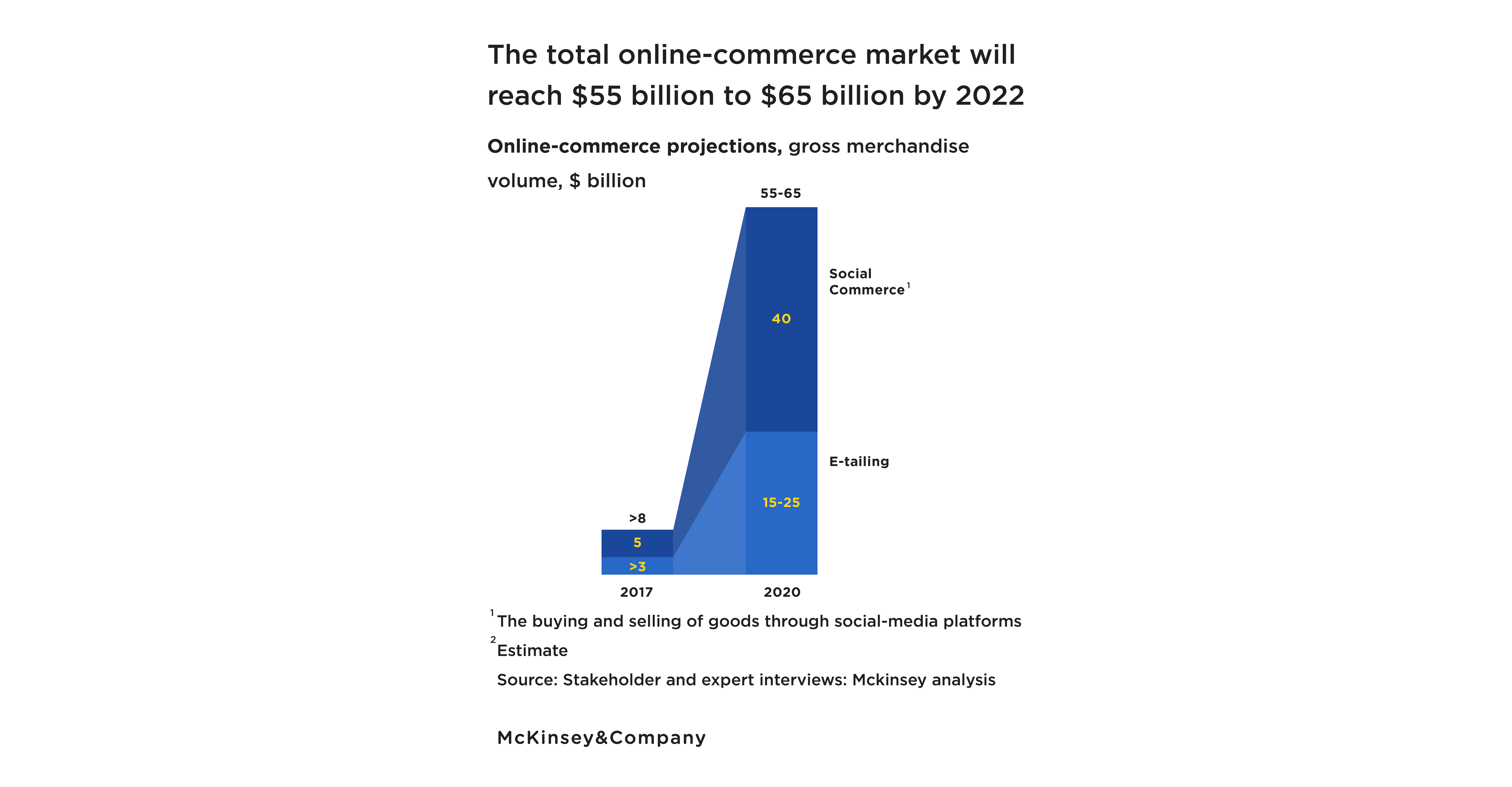 Social commerce is expected to grow 8 folds by 2022