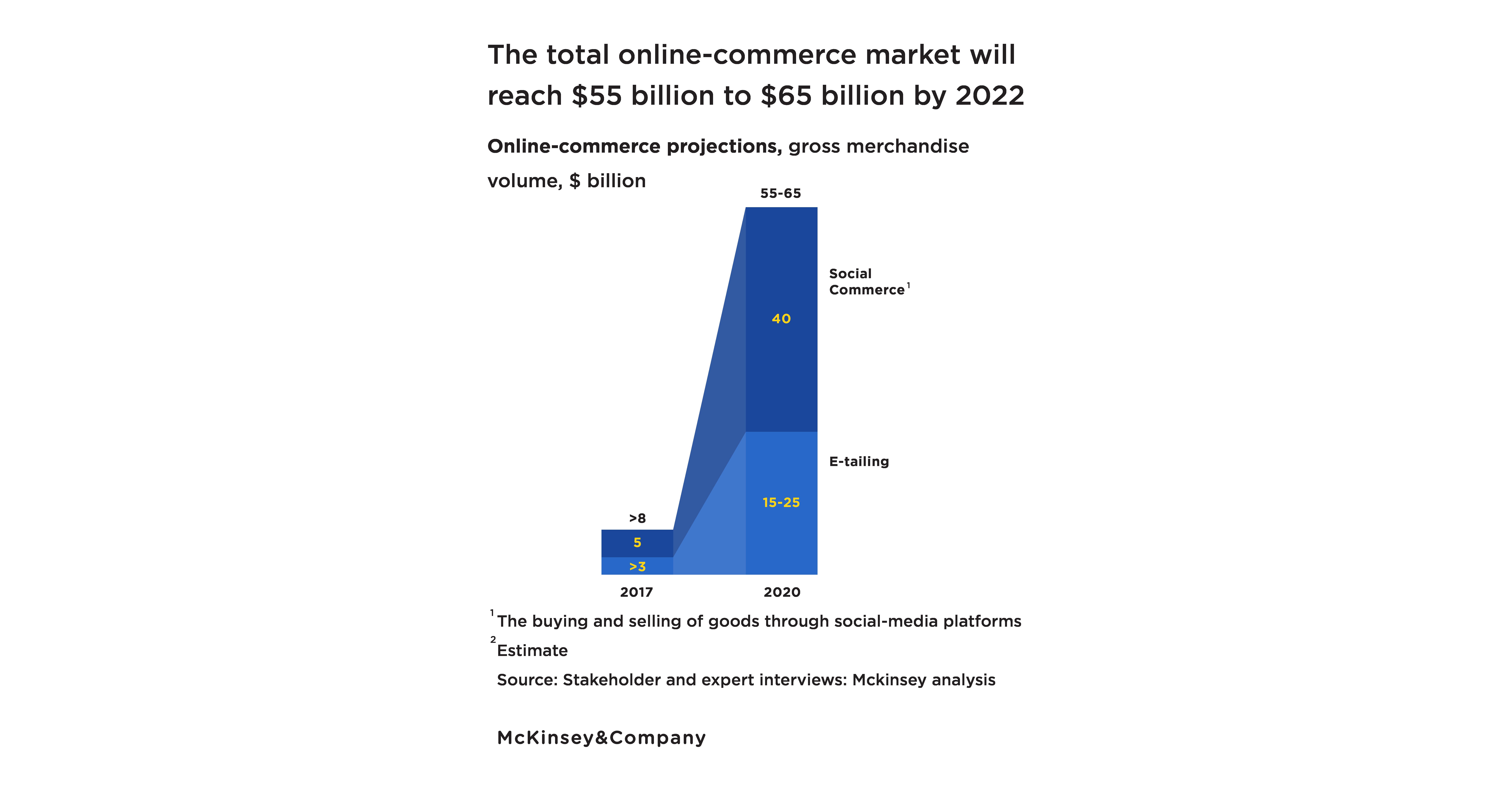 Social Commerce grow 8 folds