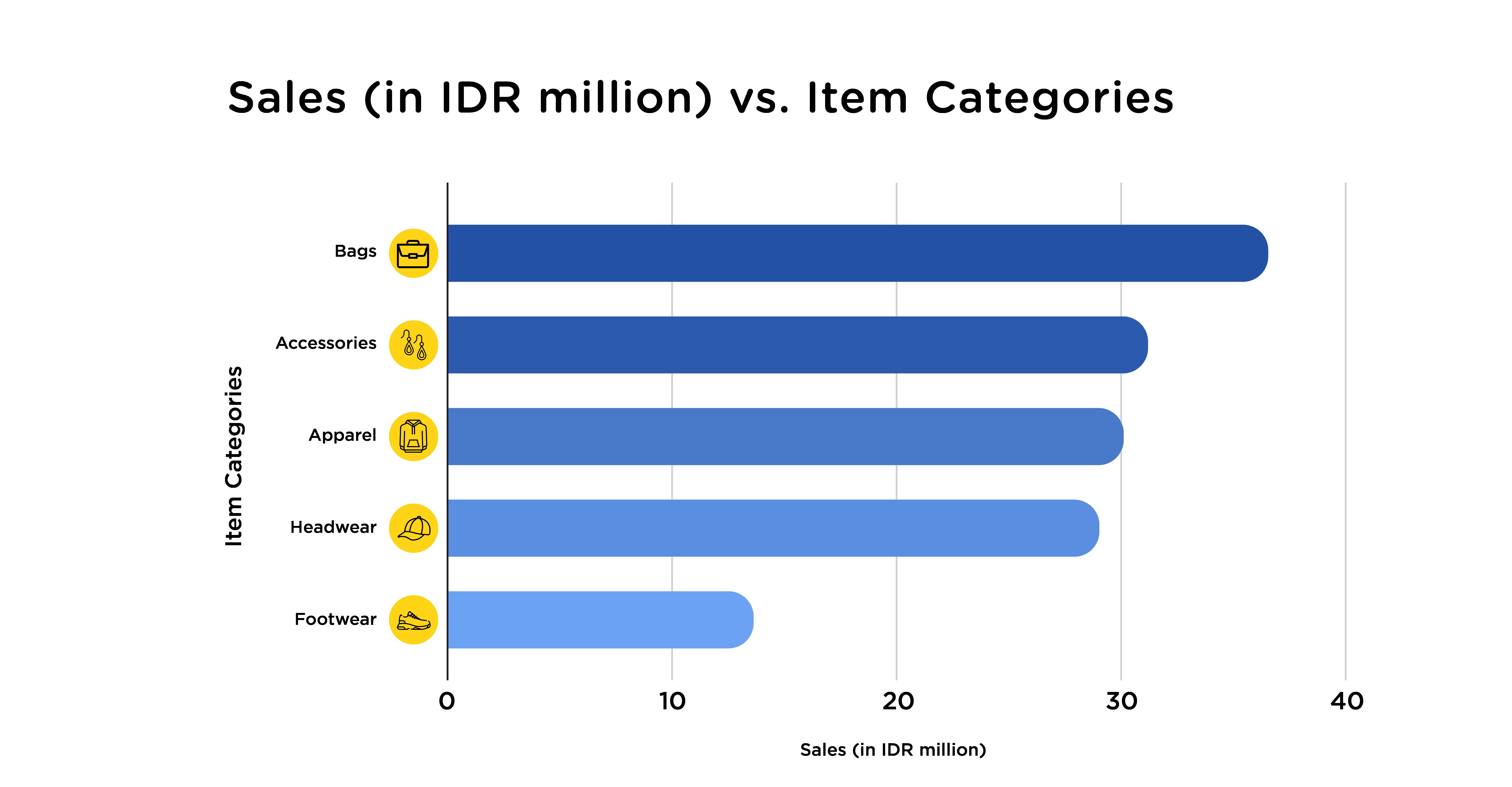 Sales VS item category in social commerce