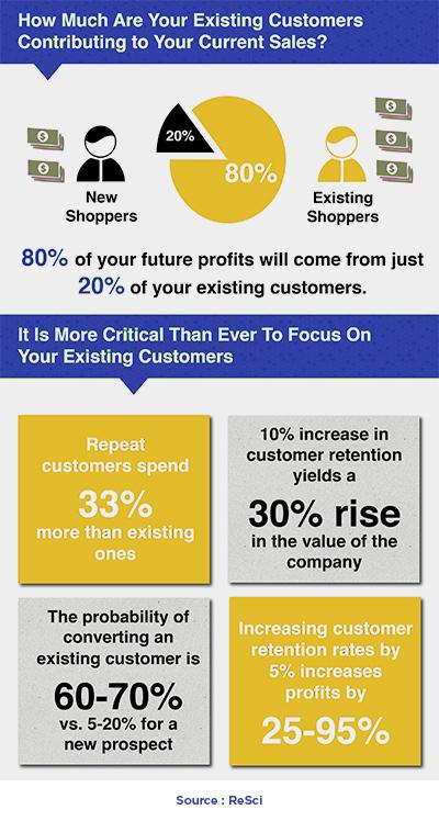 Infographic Customer Retention Platform-2